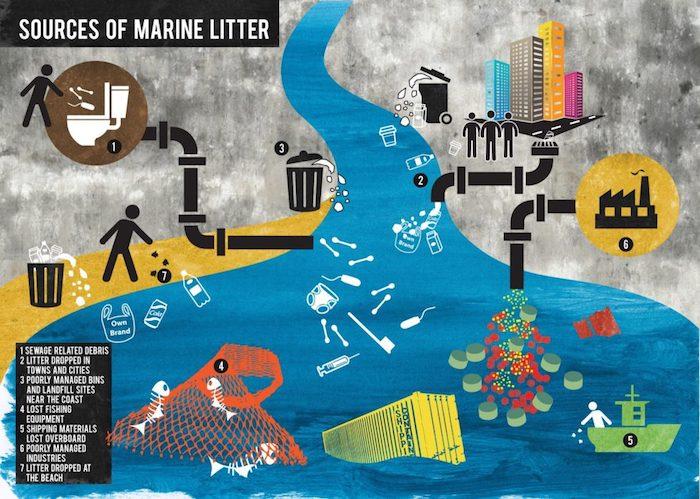 marine litter sources