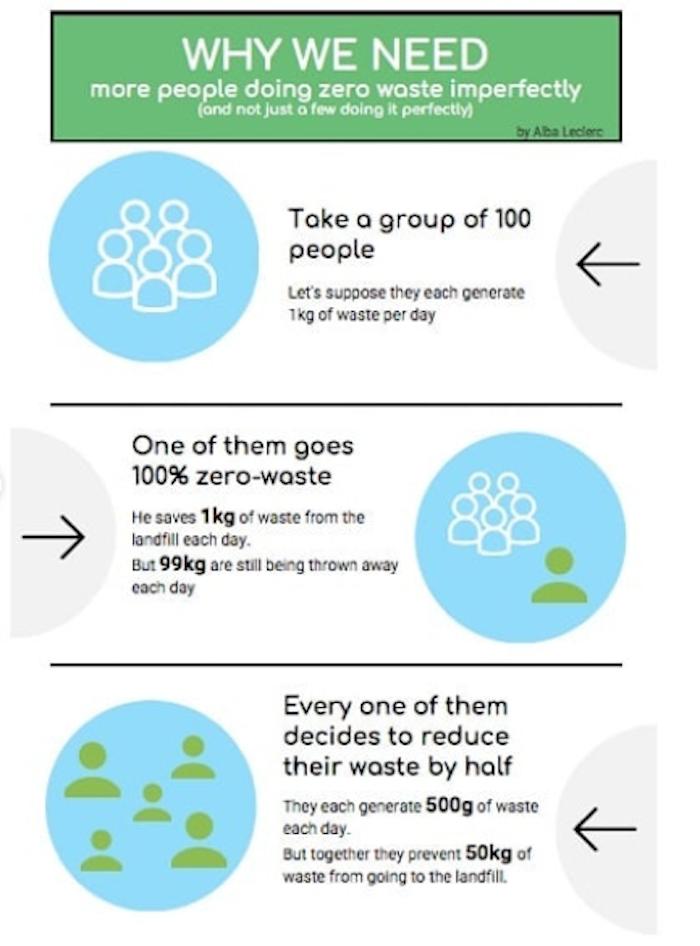 doing zero waste imperfectly